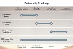 News-2018-10 Partnership Roadmap
